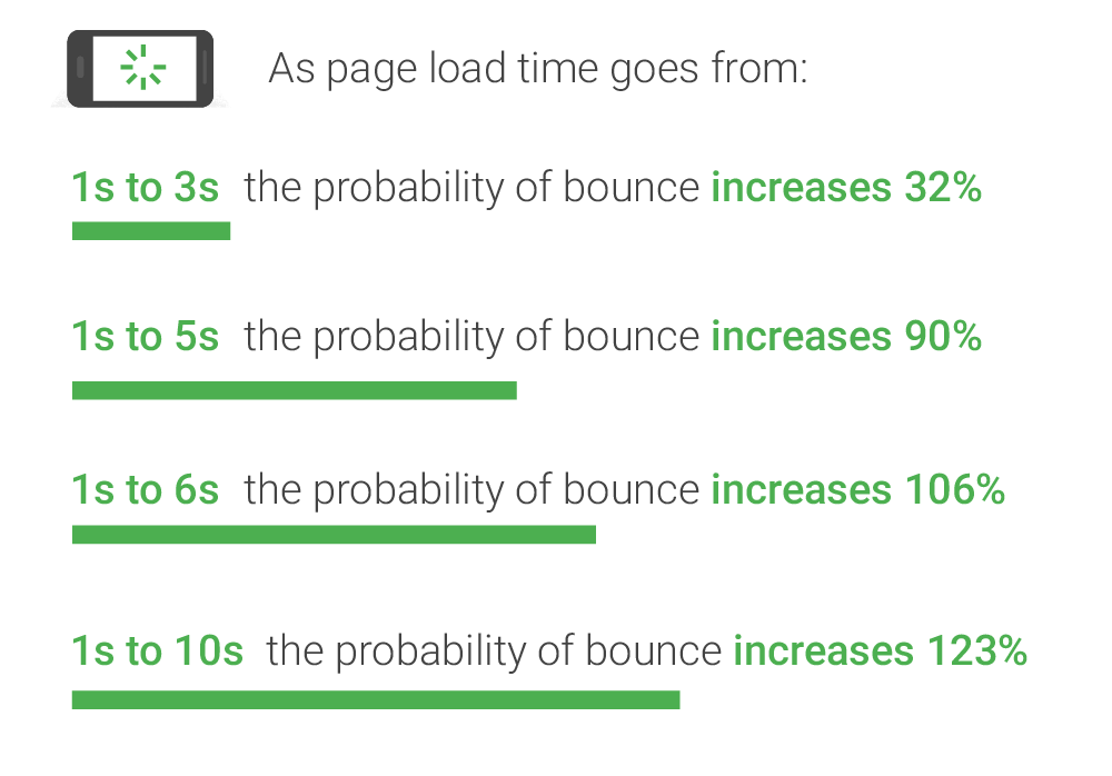 Impact of Loading Time on Bounce Rate
