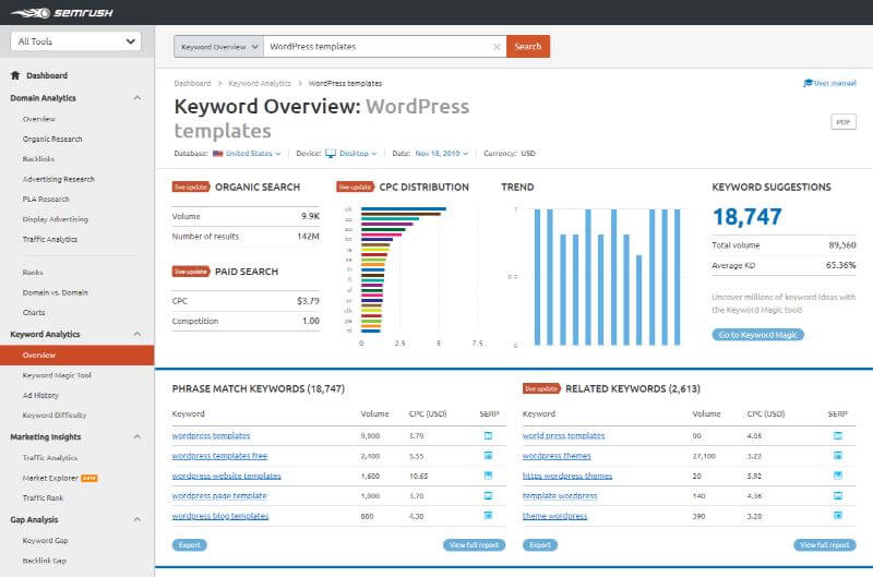 SEMrush - Keyword Analytics