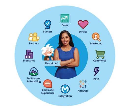 Customize Salesforce