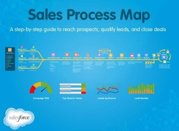 Design Sales Process