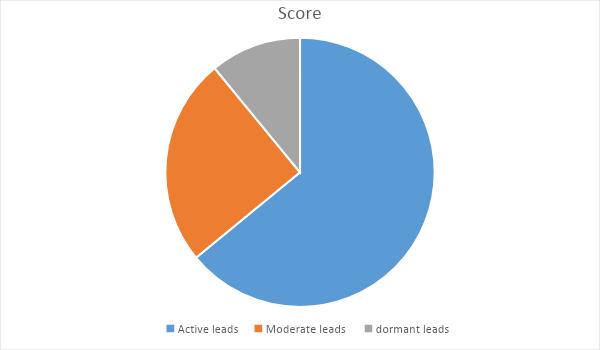 lead score chart