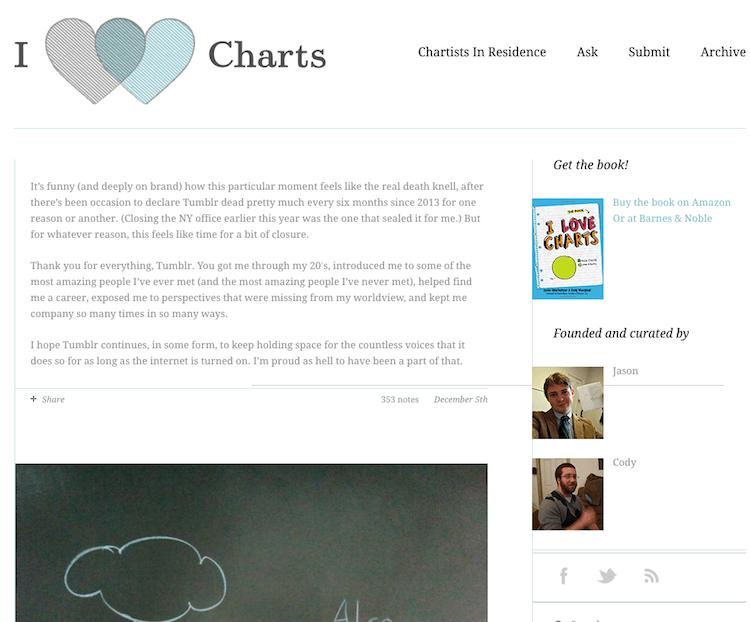 I-Love-Charts