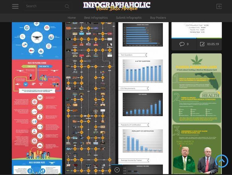 Infographaholic