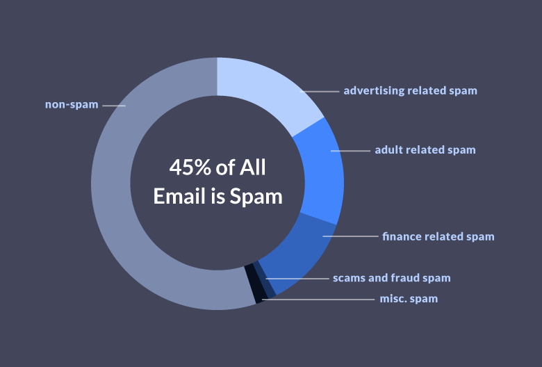 Spam Email Stats