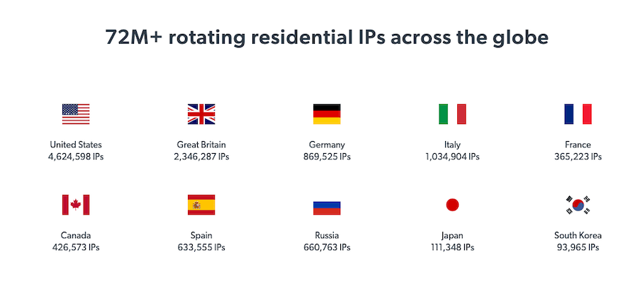 residential IPs